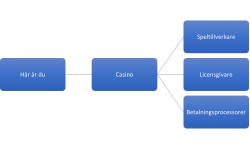 article on online casino