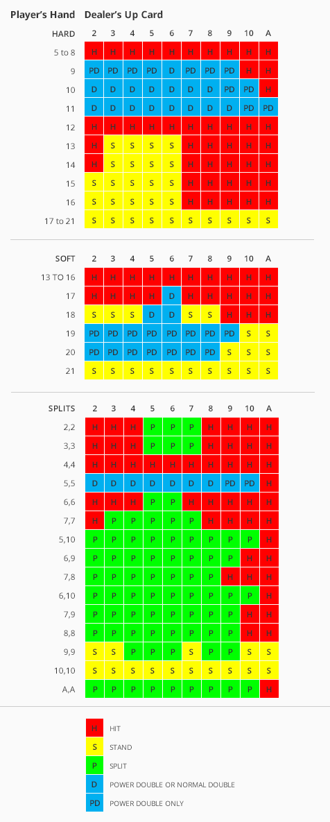 Power blackjack chart
